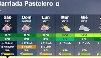 Tiempo previsto para los próximos dias en la Bariada Pastelero de Málaga